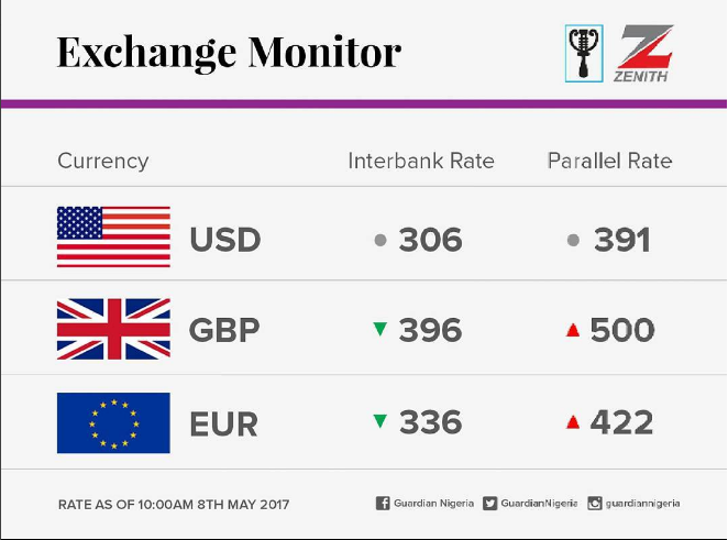 May 8 2017 Dollar To Naira Pounds And Euros Black Market Bank Exchange Rate In Lagos Abuja Other Cities