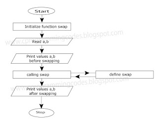 "Flowchart for swap two values using ""Call By Reference"""