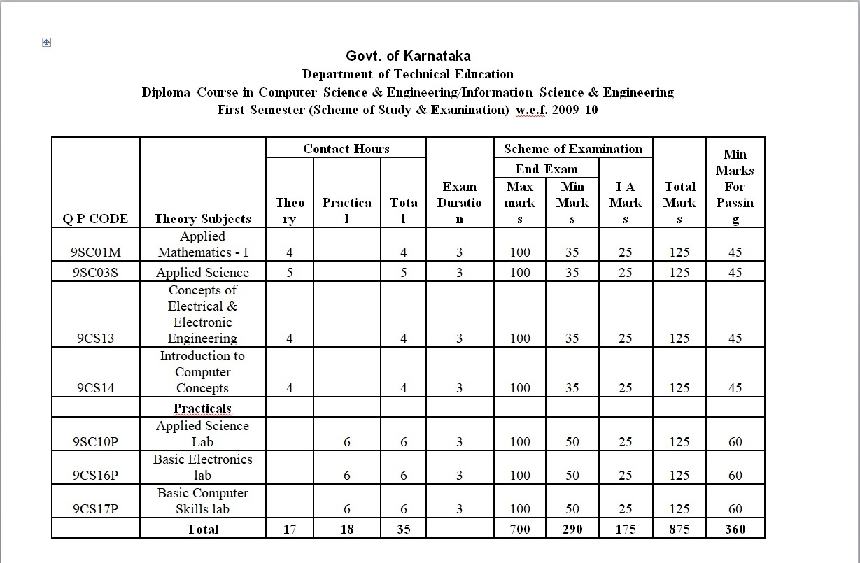 Student Spot Diploma In Polytechnic Education Karnataka