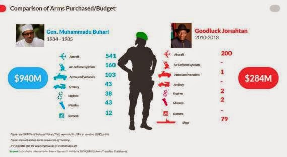 Abike Dabiri shares chart showing arms purchase between President GEJ & Buhari's government