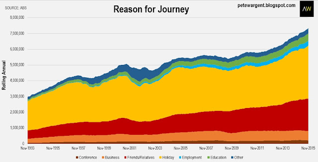 Reason for journey