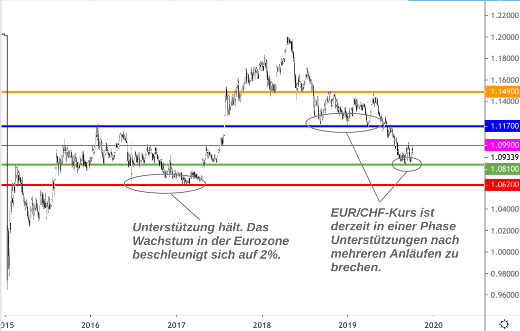 Wechselkursentwicklung Euro - Schweizer Franken 2015-2019 mit wichtigen Unterstützungen und Widerständen
