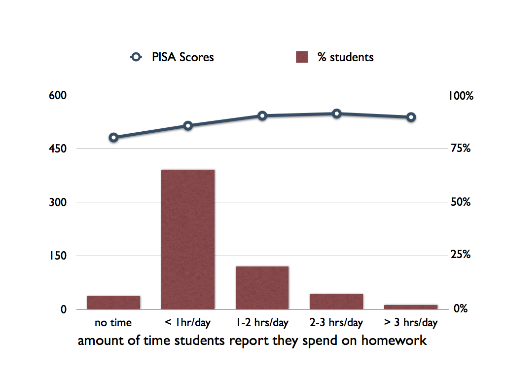 Homework helps test scores