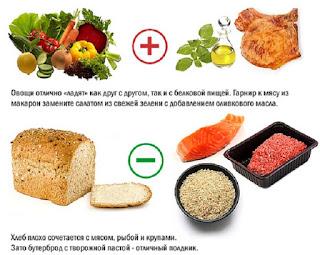 Правила сочетания продуктов питания