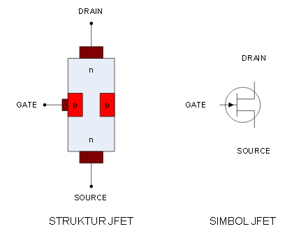 Junction Field Efect Transistor, adalah pengertian,  transistor JFET