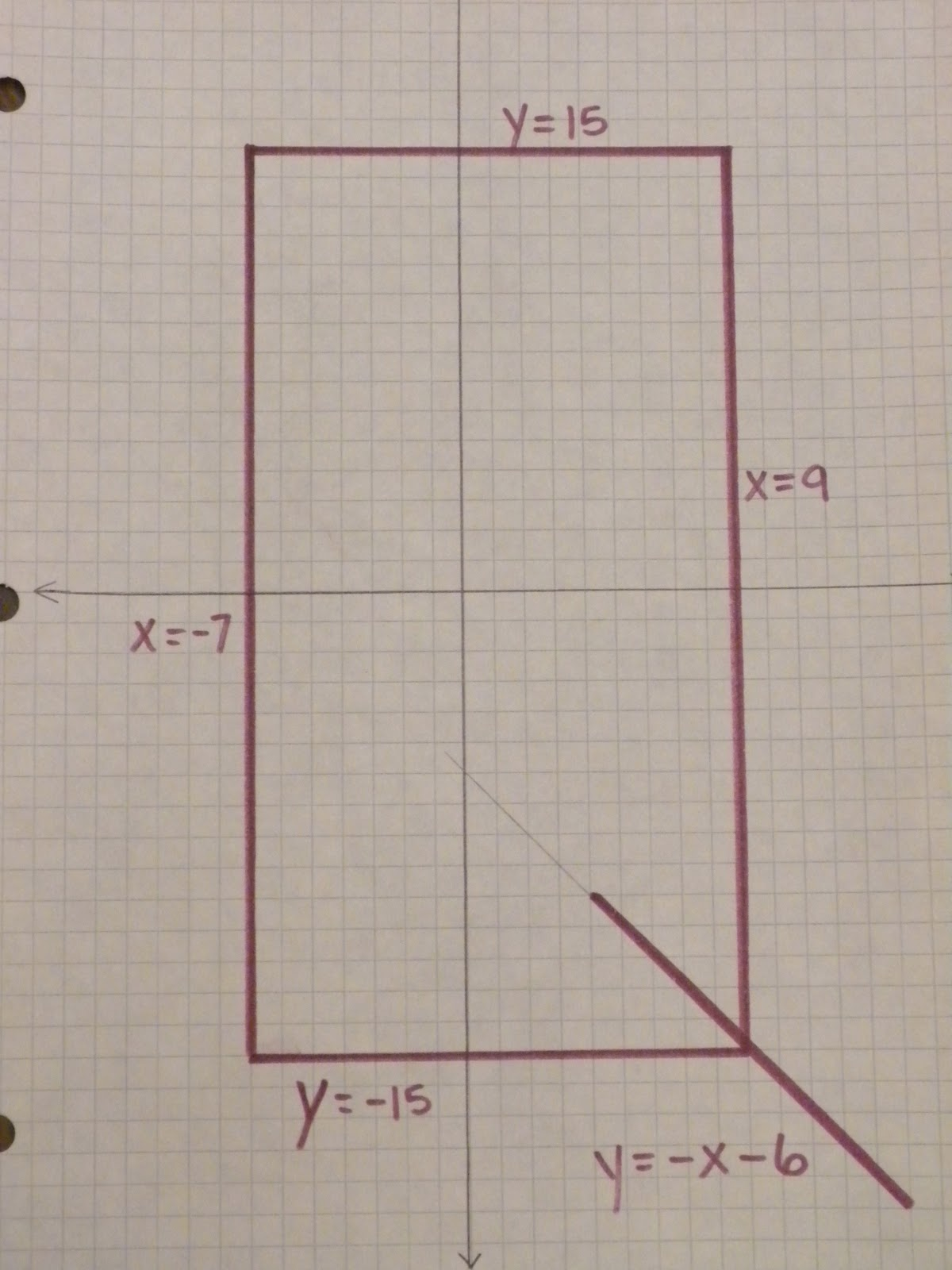 I Is A Number Graphs Of Vertical And Horizontal Lines