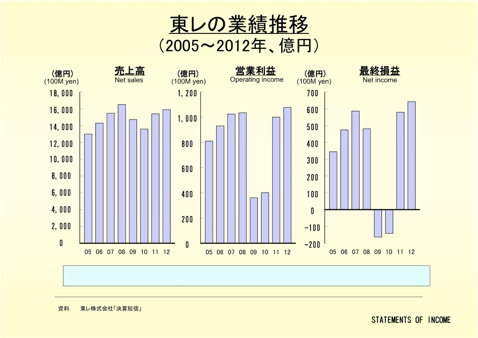東レ株式会社の業績推移