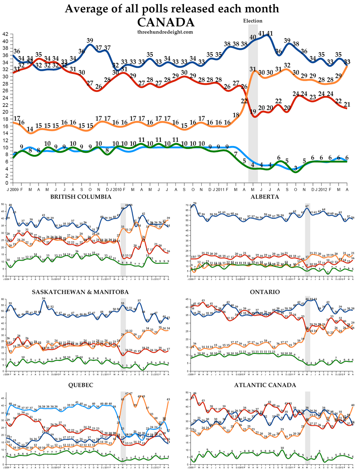 Canada Political Polls April 2012 Poll Avgs The Streams Have Crossed