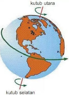 Revolusi Bumi: Pengertian, Proses, Akibat dan Manfaat Revolusi Bumi