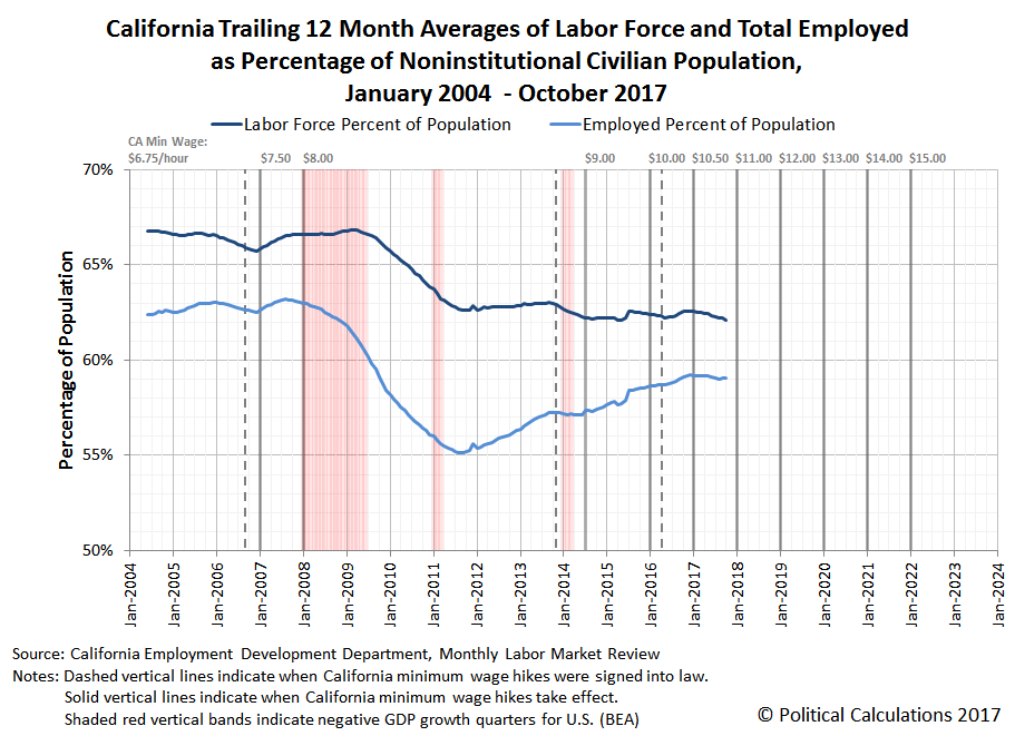 California Trailing 12 Month Averages of Labor Force and Total Employed as Percentage of Noninstitutional Civilian Population, June 2004  - October 2017
