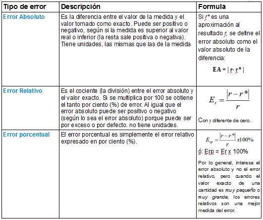 Metodos numericos Bz4: 1.3 Tipos de Errores - Unidad 1..