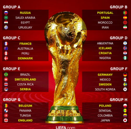 2018 FIFA World Cup Russia: Team Screenings for all  the Participating 32 Teams