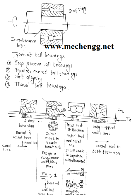 Handwritten ACE/MADE Easy Notes For Mechanical engineers