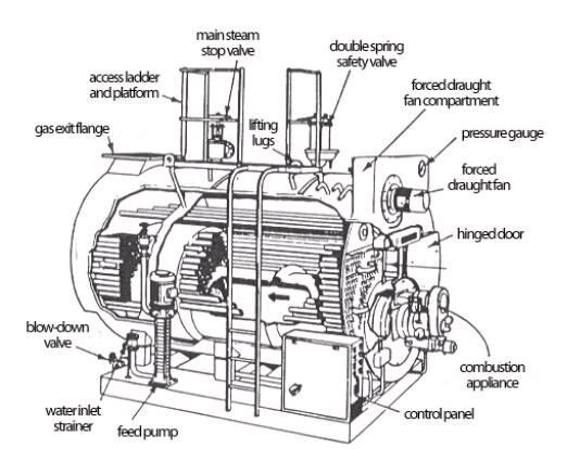 Important Terms for Steam Boilers | Mechanical Engineering