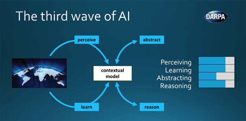 DARPA's Perspective on Artificial Intelligence