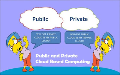 Public and Private Cloud Based Computing