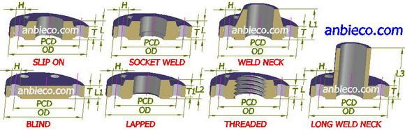 Bảng tra kích thước mặt bích tiêu chuẩn ASME, DIN, ANSI, JIS