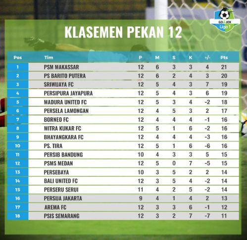 Klasemen Liga 1 2018 Pekan 12