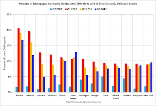 Seriously Delinquent Mortgage by state
