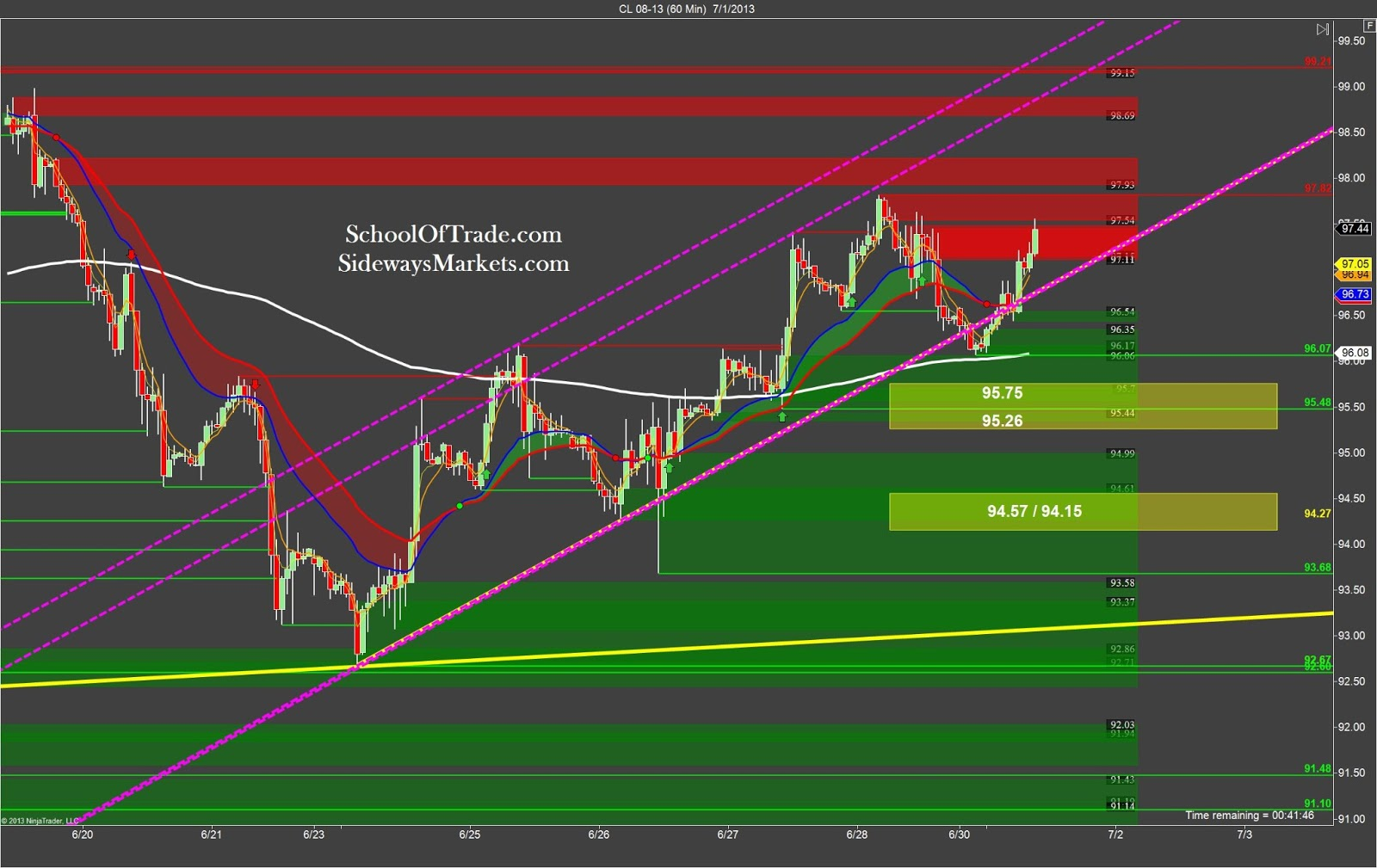 Crude Oil Day trading strategy – Sideways Markets