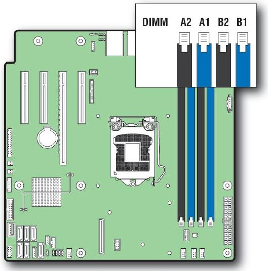 S1200V3RPS - Slots de Memória