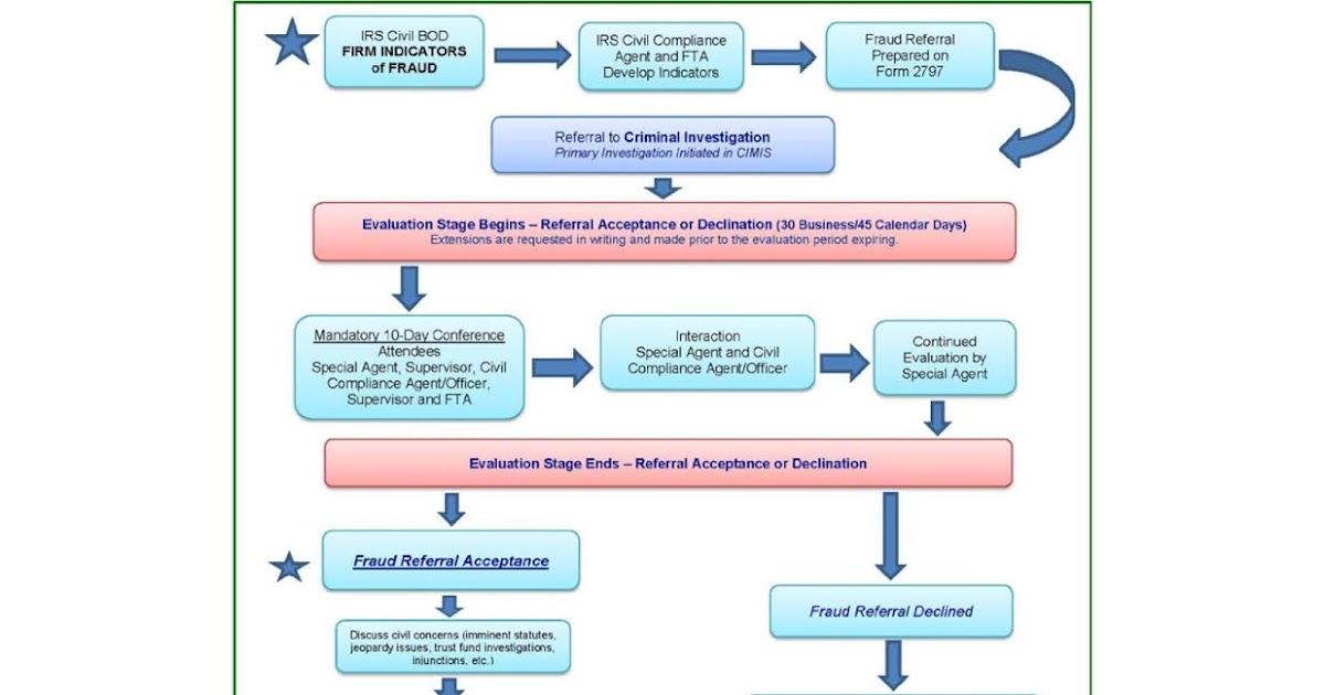 Federal Tax Procedure Schematic Of Irs Civil Program For Referral