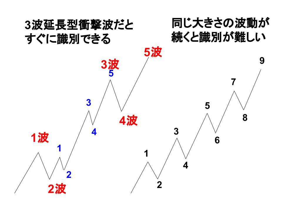 エクステンション波動のイメージ
