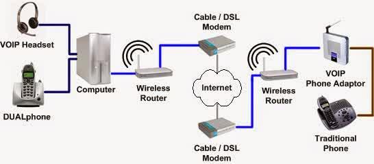 Diagram komunikasi voip teknik komputer jaringan diagram voip ccuart Choice Image