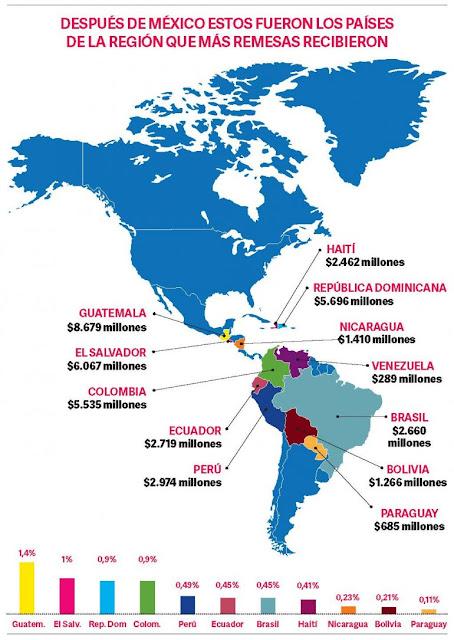Los venezolanos enviaron $289 millones en remesas desde EEUU en 2017