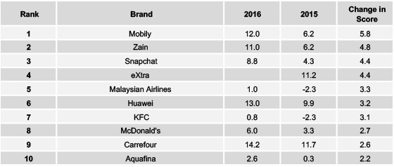 Source: Yougov Brandindex. Top Buzz improvers over 2016 for KSA.
