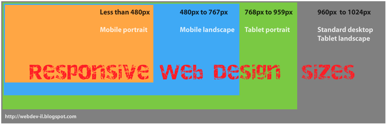 Webdev Il What Is Responsive Web Design