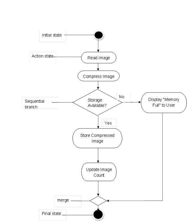 activity digrams essentially are flow charts and emphasize the flow of  control among objects  figure 11-4, shows a possible activity diagram for  taking a