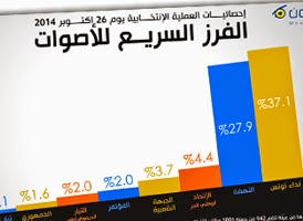 http://www.tunelyz.com/2014/10/election-day-october-26-tunisia.html