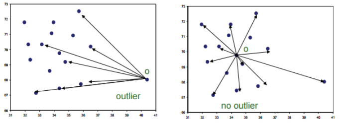 Pyod Outlier Detection