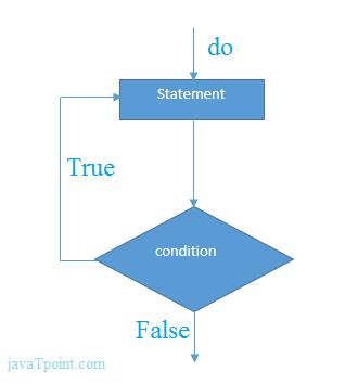 الدرس الحادي عشر 11شرح Do While Loop في C وتمثيلها على