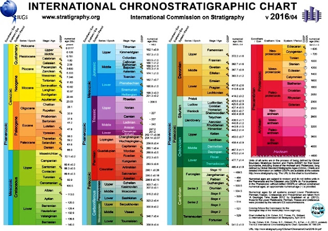 Download the International Chronostratigraphic Chart