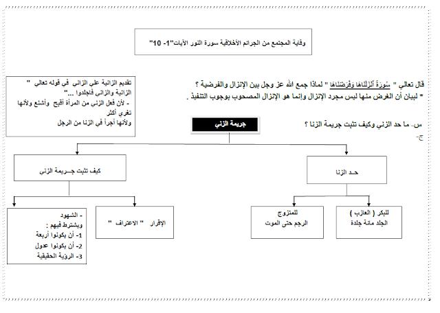 ملخص دروس التربية الاسلامية للصف الثاني عشر