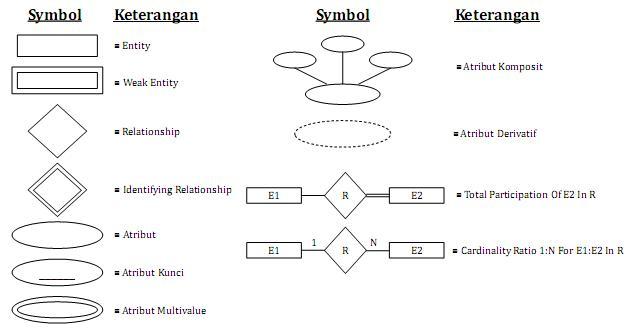 Ahmad Kadafi Entity Relationship Diagram Erd Dan Data Definition Language Ddl