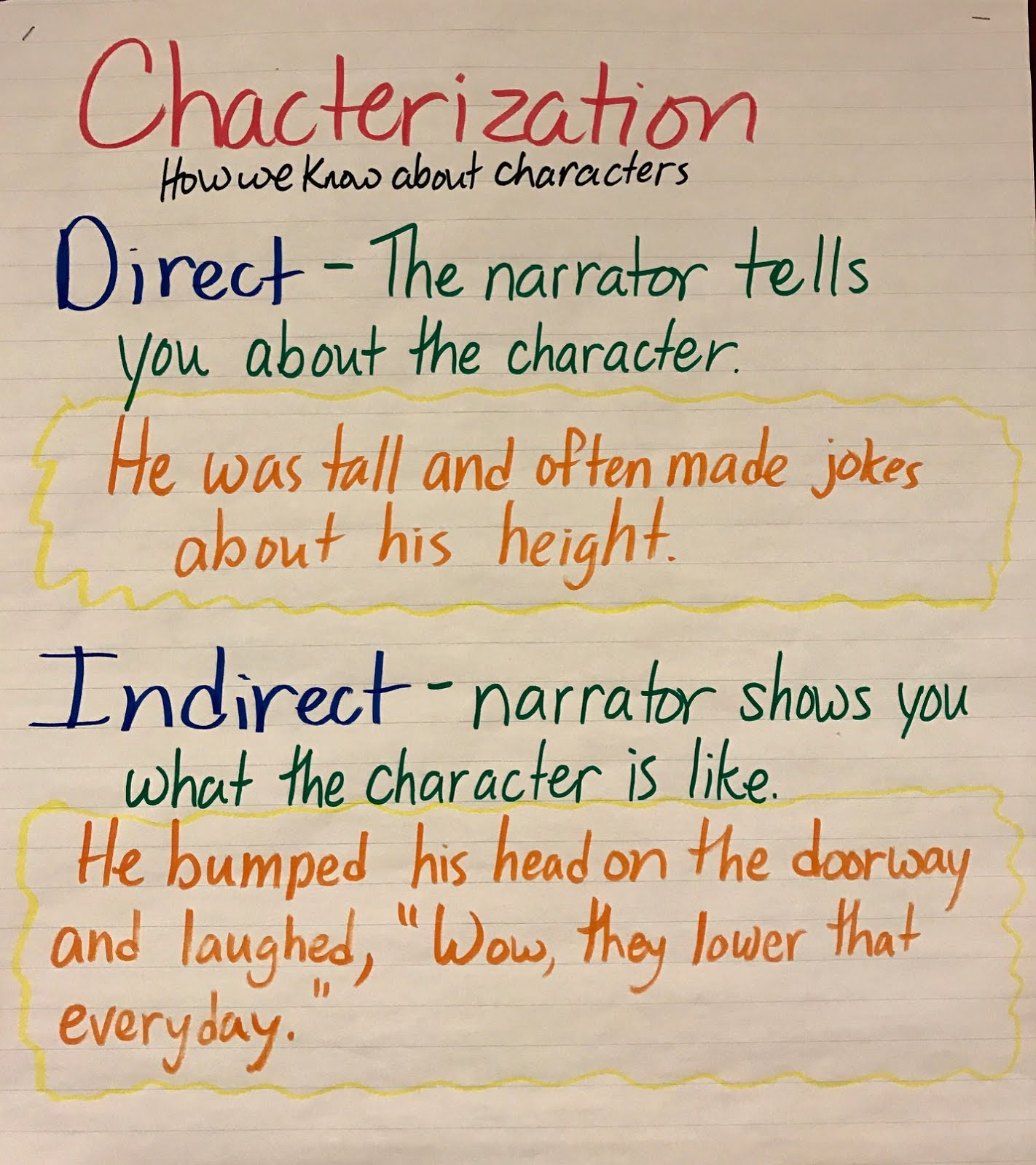 character paragraph examples