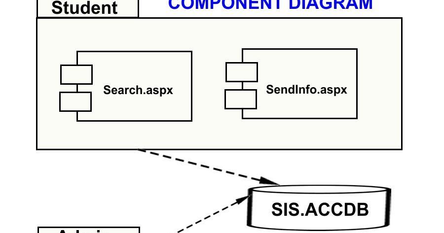 professor jayesh  component diagram student information system