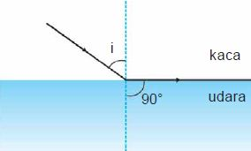 Pembiasan cahaya dari medium kaca ke medium udara dengan sudut kritis.