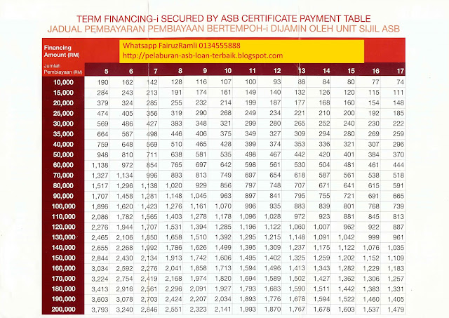 jadual asb loan 2017 cimb