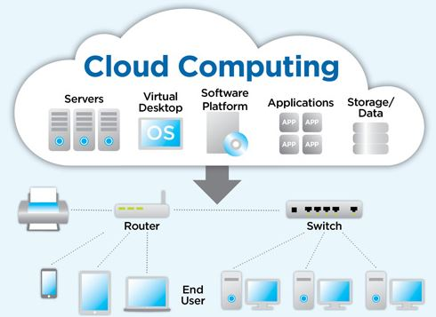 Karakteristik, Model dan Layanan Cloud Computing - KajianPustaka.com