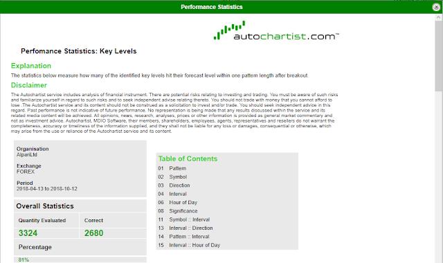 Menghitung statistik Autochartist untuk trading forex