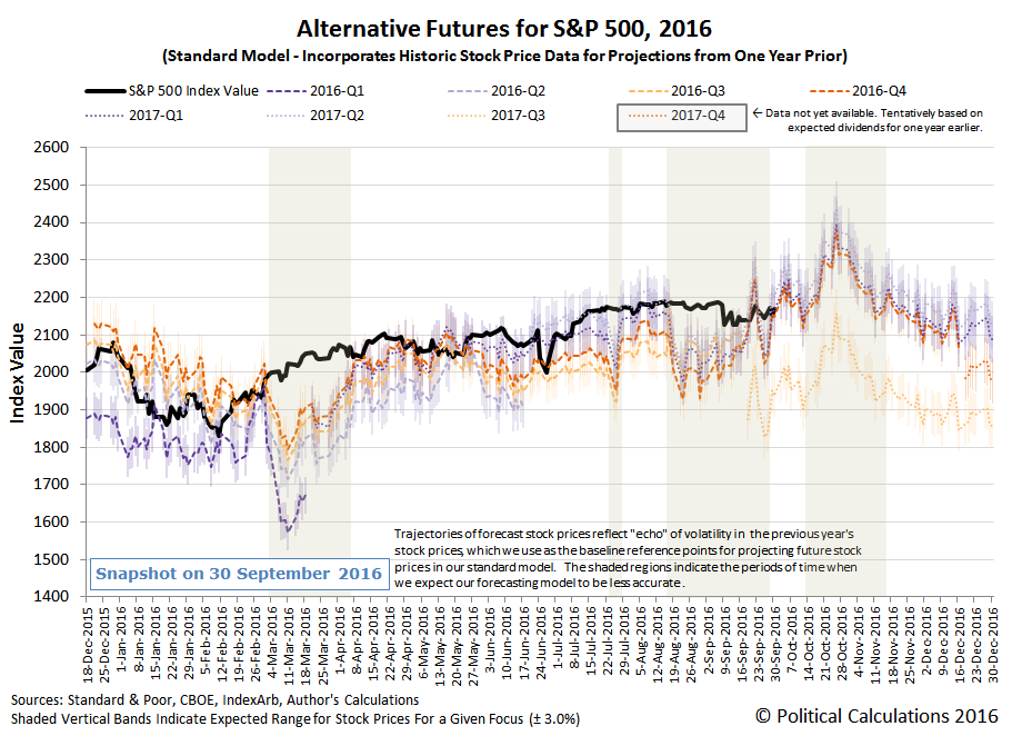 Alternative Futures - S&P 500 - 2016 - Standard Model - Snapshot 2016-09-30