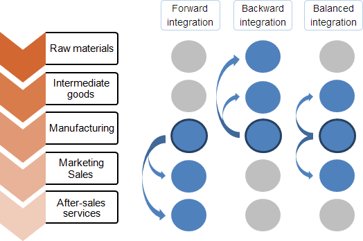 explain the broad scope of relationship marketing elements