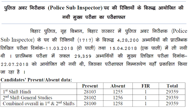 Bihar Police SI 2017 Mains Result