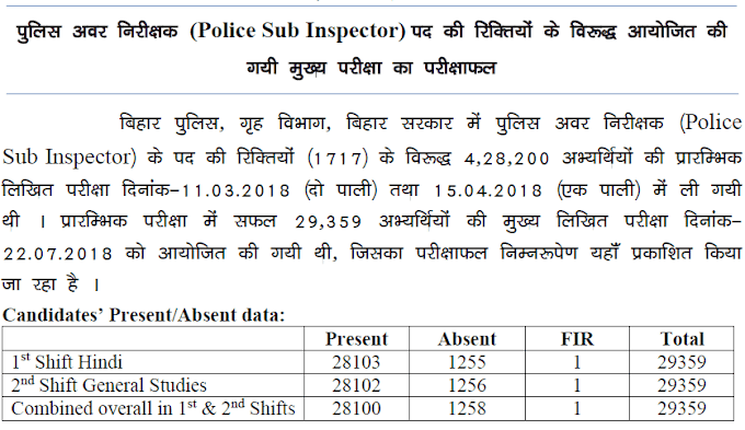 Bihar Police SI 2017 Mains Result out - Check it now
