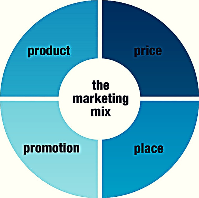 Pengertian dan strtegi manajemen marketing mix_