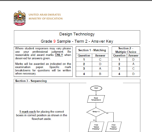 الوحدة الثانية تصميم وتكنولوجيا